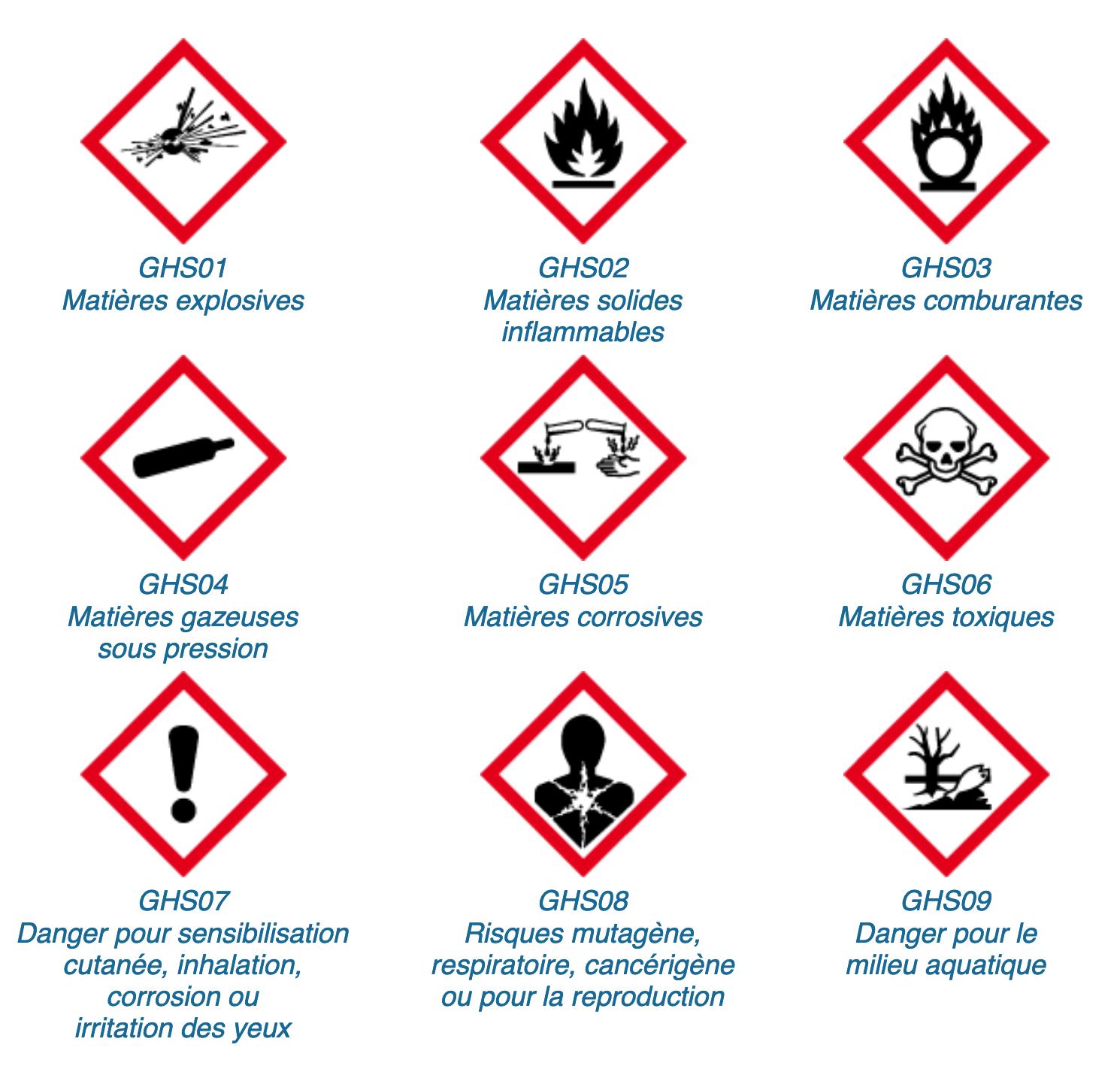 systeme GHS classification harmonisée